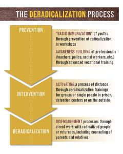 Deradicalization