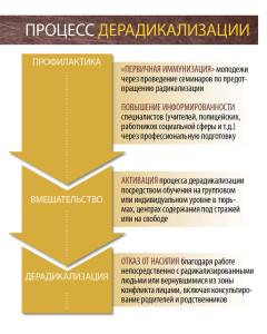 Deradicalization-RUS