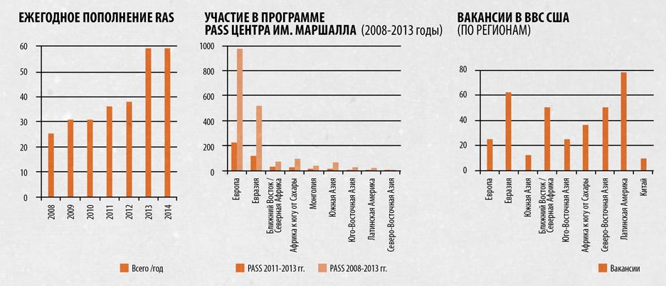 charts-RUS